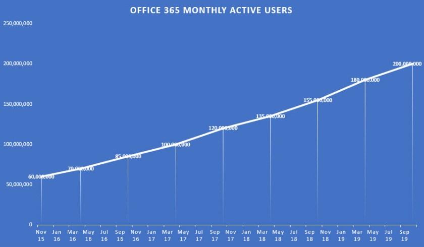 месячная активная аудитория Office 365