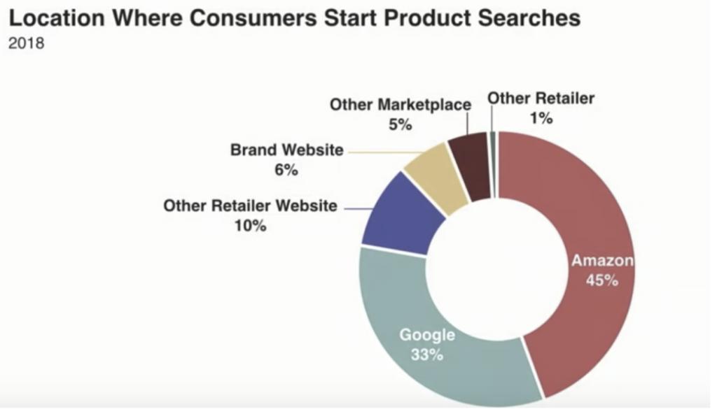 доля поисковых запросов про товары разных игроков: Amazon, Google, etc