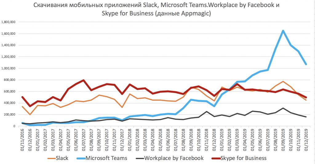 Microsoft Teams пока не влияет на скачивания Skype for Business
