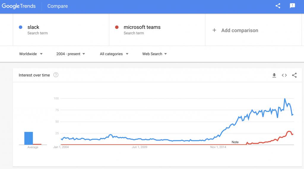 органический интерес к Slack и Microsoft Teams через Google Trends