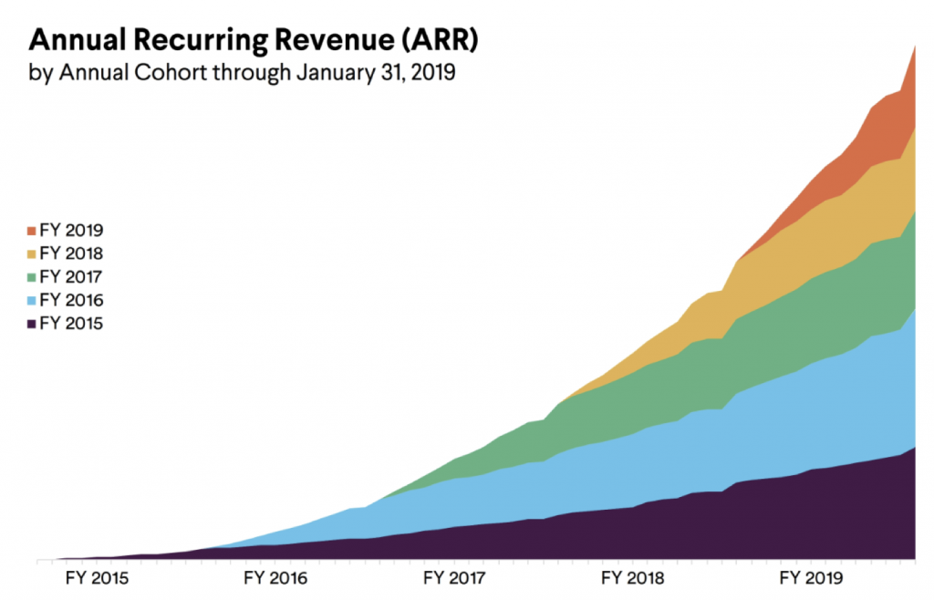 negative revenue churn Slack