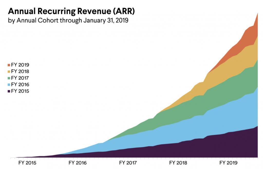 negative revenue churn Slack