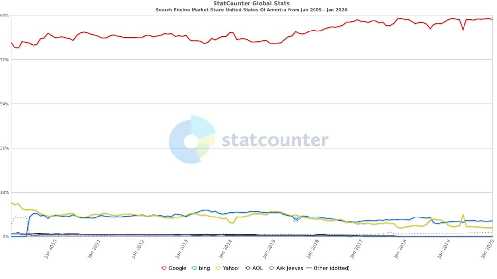 динамика доли поискового рынка в сша гугл бинг