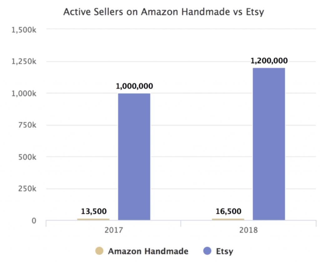 handmade amazon vs etsy почему у амазон не получилось