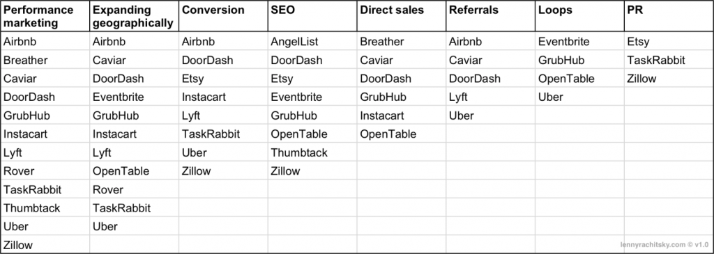 каналы роста маркетплейса на этапе масштабирования по эффективности