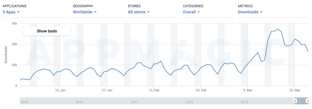 динамика числа новых пользователей и скачиваний приложений Slack