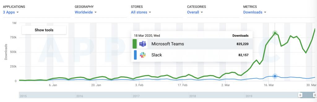 динамика числа новых пользователей и скачиваний Teams и Slack