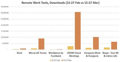 абсолютные значения числа скачиваний Slack Teams и других продуктов в период до и после пандемии коронавируса