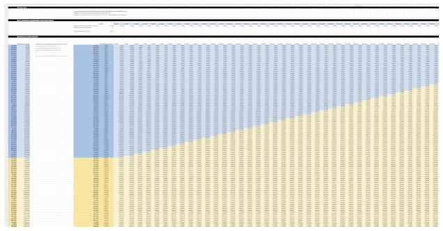 прогноз ключевых показателей роста бизнеса (аудитории, дохода) в шаблоне в Excel / Google Spreadsheets