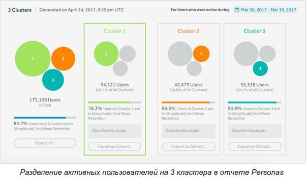 Разделение активных пользователей Amplitude