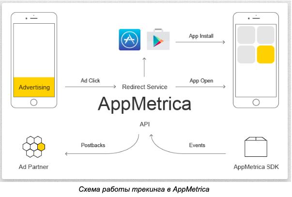 Схема работы трекинга в AppMetrica