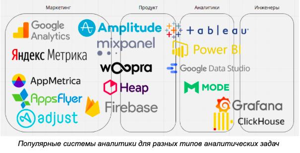 Популярные системы аналитики для разных типов аналитических задач
