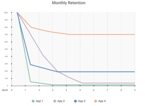 Почему долгосрочный Retention определяет потенциал роста продукта