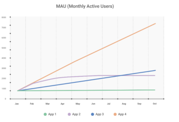 MAU (Monthly Active Users)