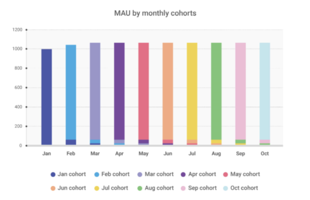 сегментация MAU