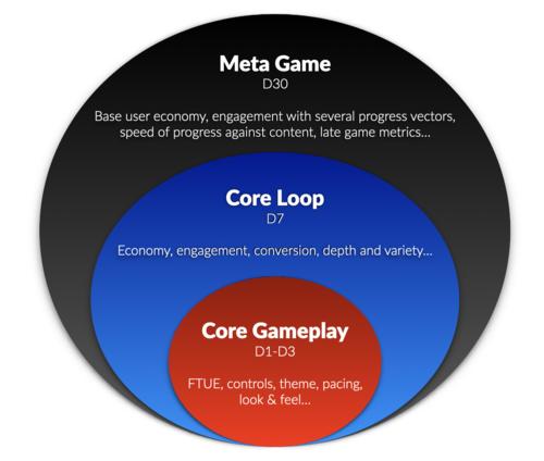 Retention 1, 7 и 30 дней для игровых продуктов