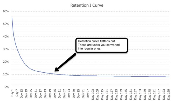 кривая Retention в вашей игре выходит на плато