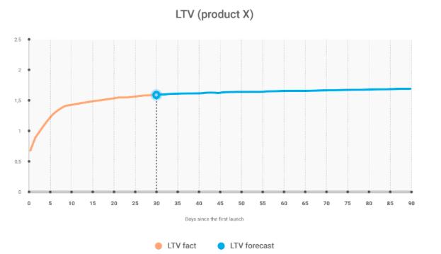 кривая LTV в динамике по дням