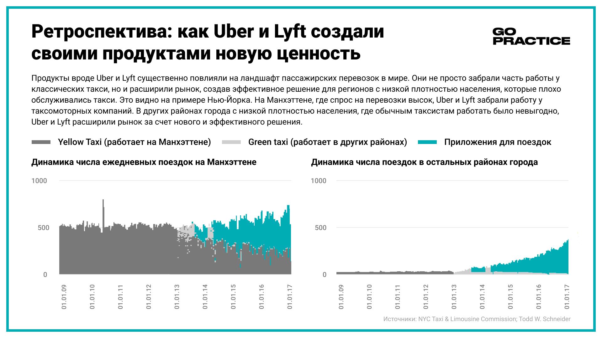Ретроспектива: как Uber и Lyft создали своими продуктами новую ценность