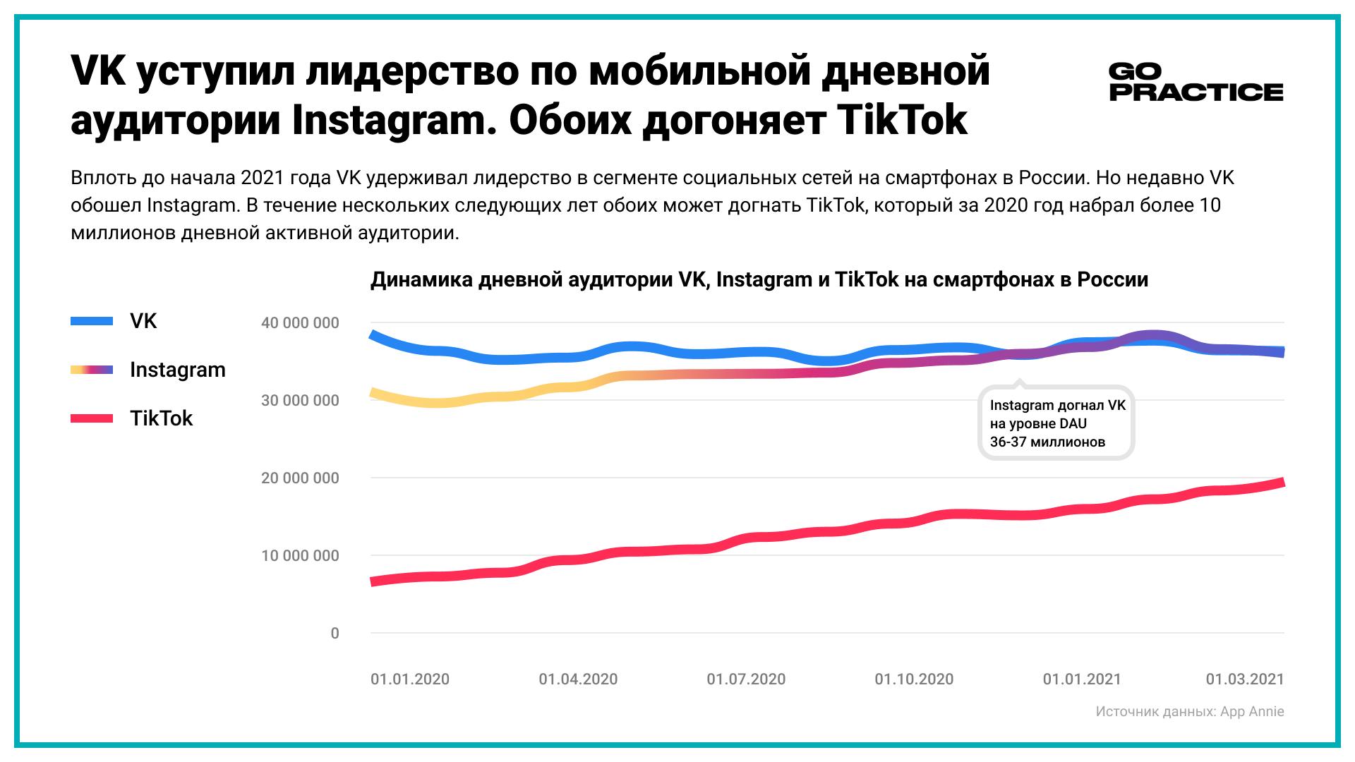 VK уступил лидерство по мобильной дневной аудитории Instagram. Обоих догоняет TikTok
