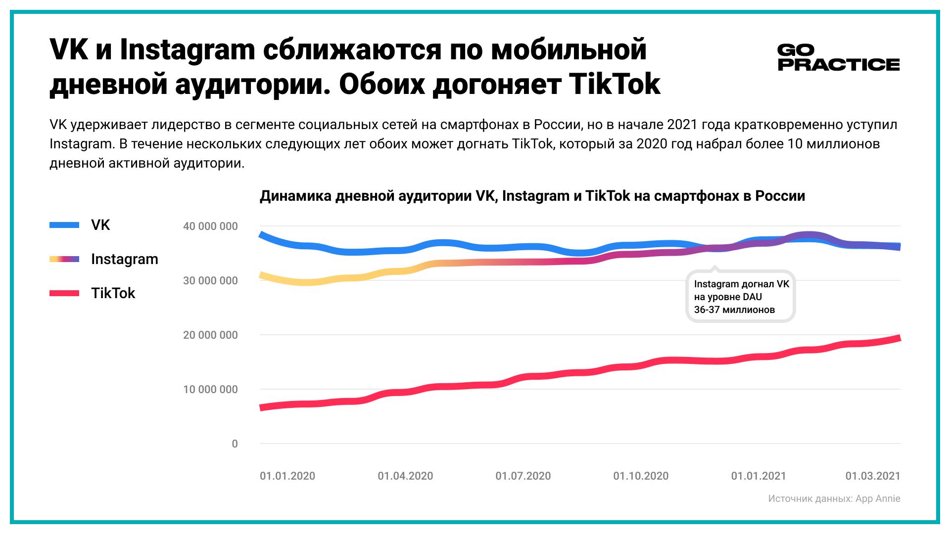 VK и Instagram сближаются по мобильной дневной аудитории. Обоих догоняет TikTok