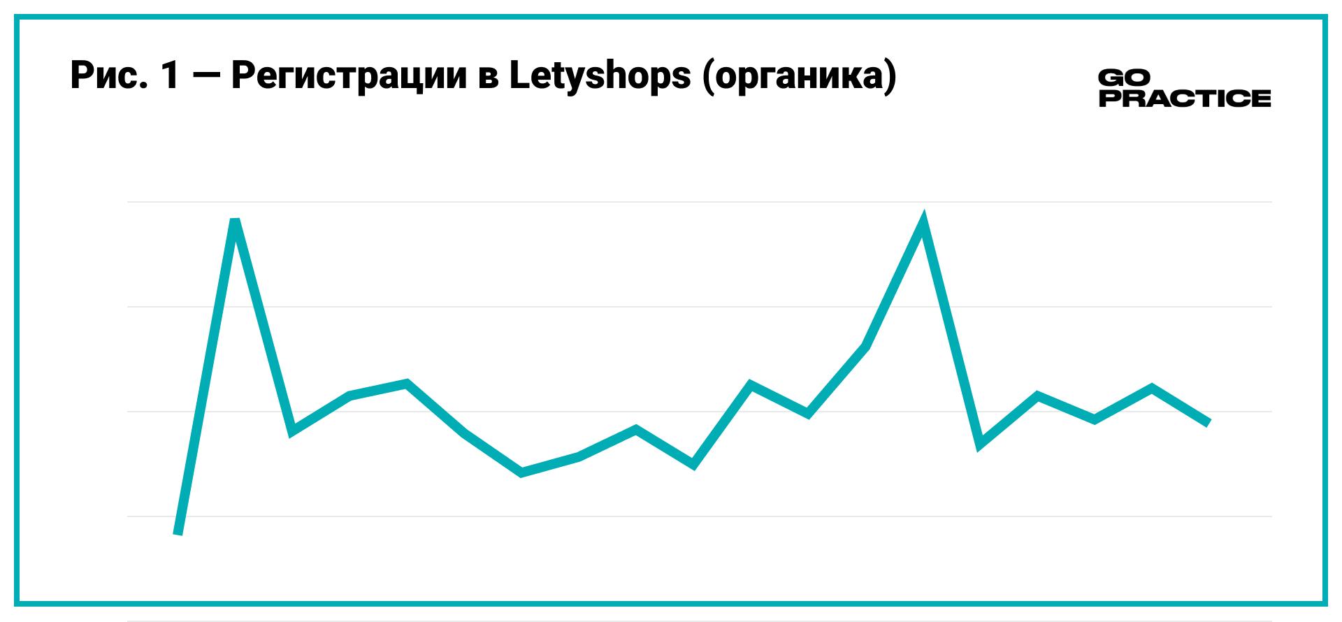 Регистрации в Letyshops. Органика