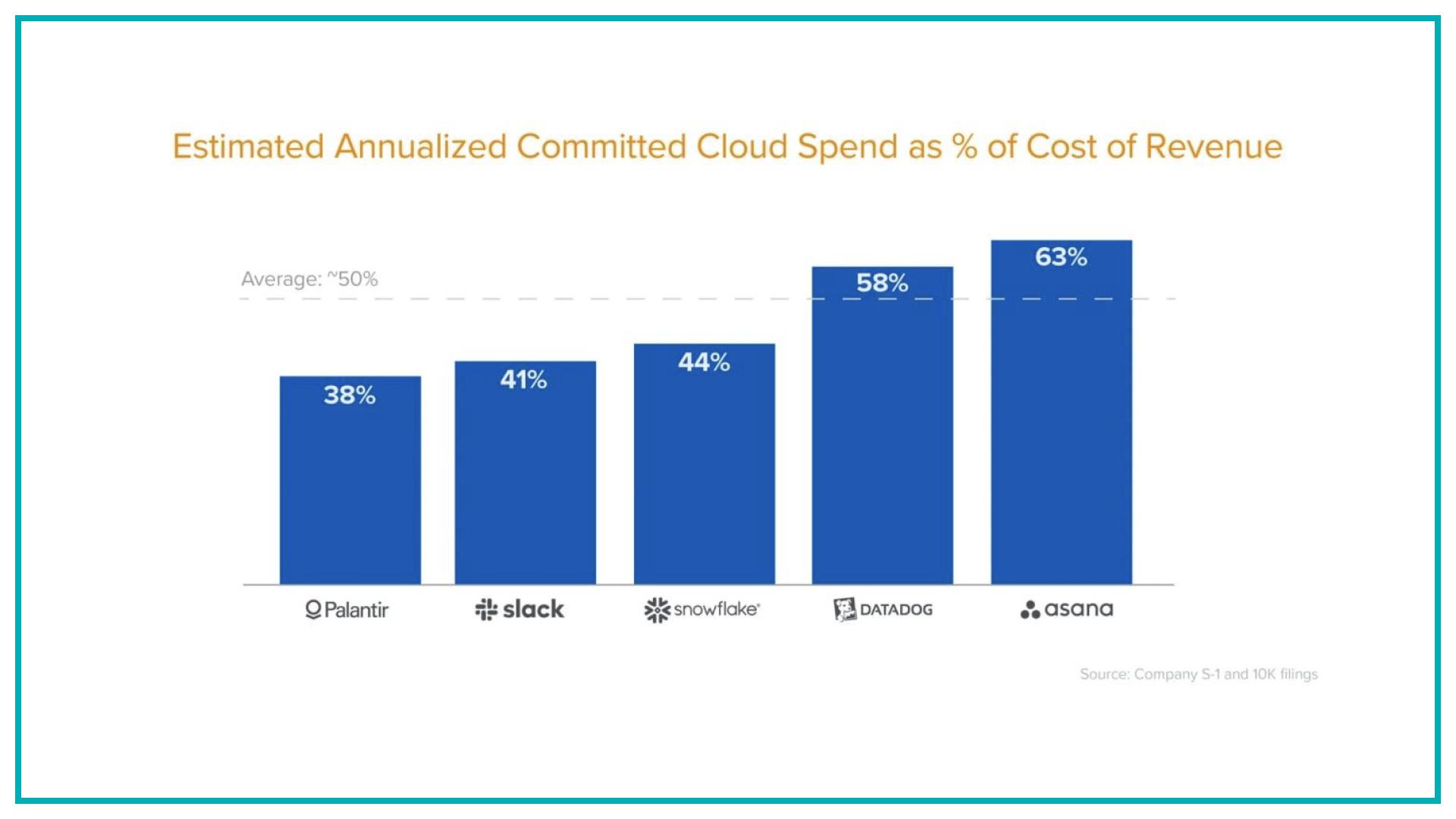 Использование облака выгодно компаниям на старте (дает гибкость и масштабируемость), но перестает быть выгодным на масштабе (сильно бьет по маржинальности и стоимости компании)