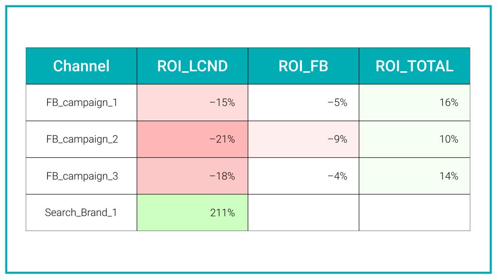 Эффективность брендовой рекламы в Google оказалась значительно выше, чем рекламы в Facebook, если верить модели атрибуции, которая использовалась изначально. Некоторые участники команды стали продвигать идеи, что надо перераспределить бюджет между Facebook и Google в пользу последнего, так как ROI там значительно выше.