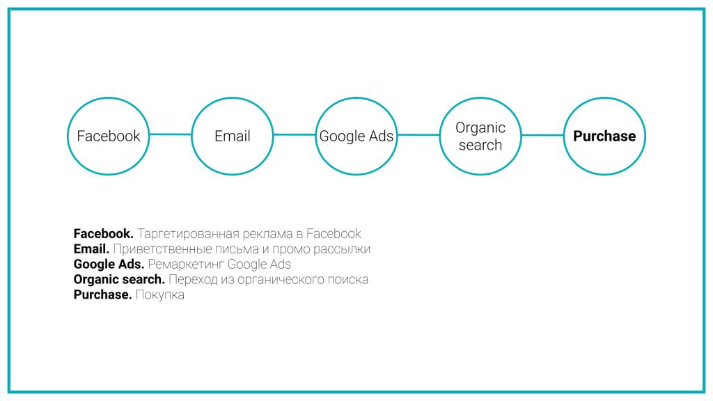 Давайте разберем эти модели на примере привлечения одного конкретного пользователя. Мы визуализируем путь конкретного пользователя и применим разные модели атрибуции, чтобы изучить, как они работают.