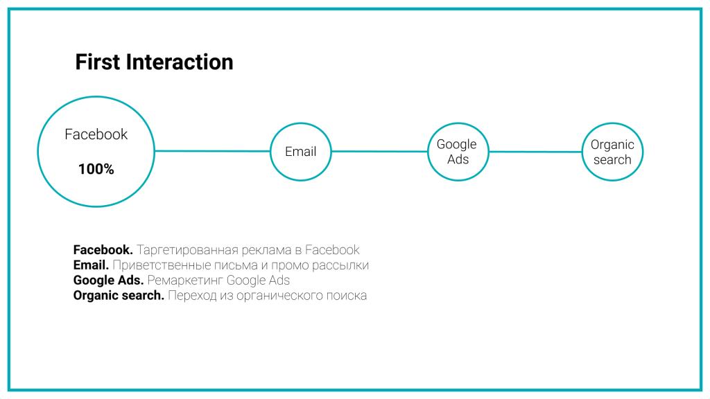 100% ценности забрал на себя канал таргетированной рекламы в Facebook.