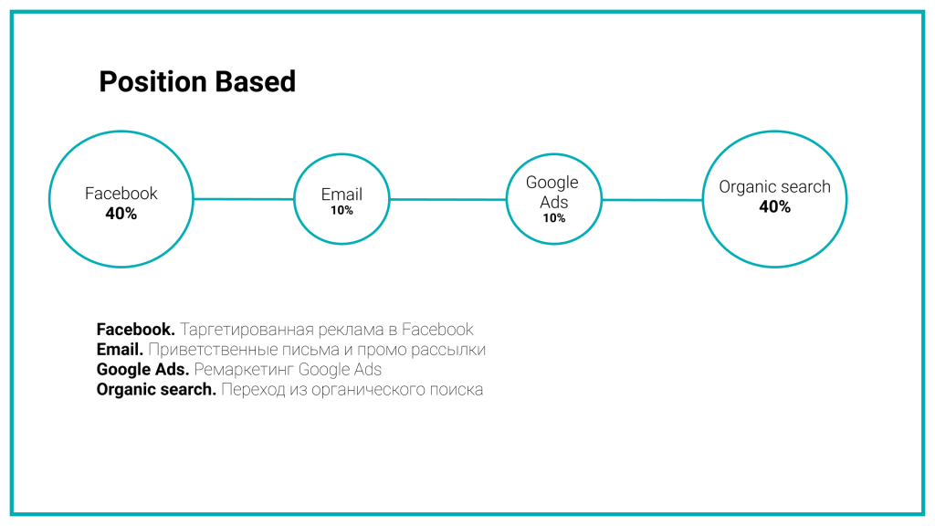 U-образная модель распределяет ценность в пользу тех каналов, которые знакомят пользователя с продуктом и закрывают воронку продажи.