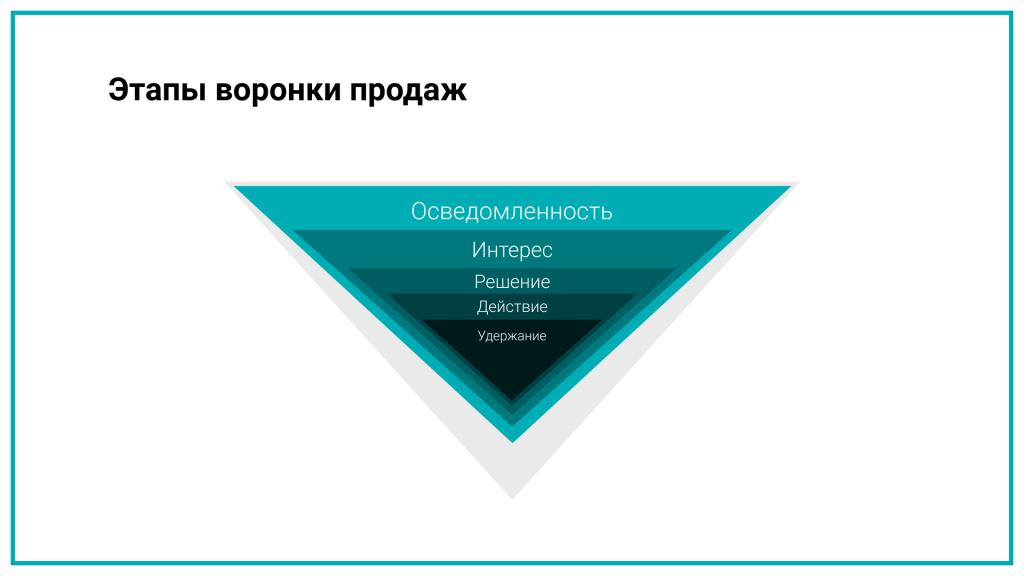 Одни и те же рекламные каналы могут решать разные маркетинговые задачи, поэтому подбирать модели атрибуции нужно исходя из комбинаций каналов и задач.