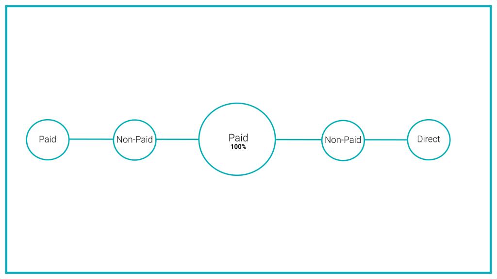 Мы модифицировали базовую модель GA Last Non-Direct Click до Last Paid Non-Direct Click. Зачем? Весь наш органический трафик был брендовым, а он, в свою очередь, был следствием платных каналов. Поэтому мы решили отдавать всю ценность последнему платному каналу в цепочке.