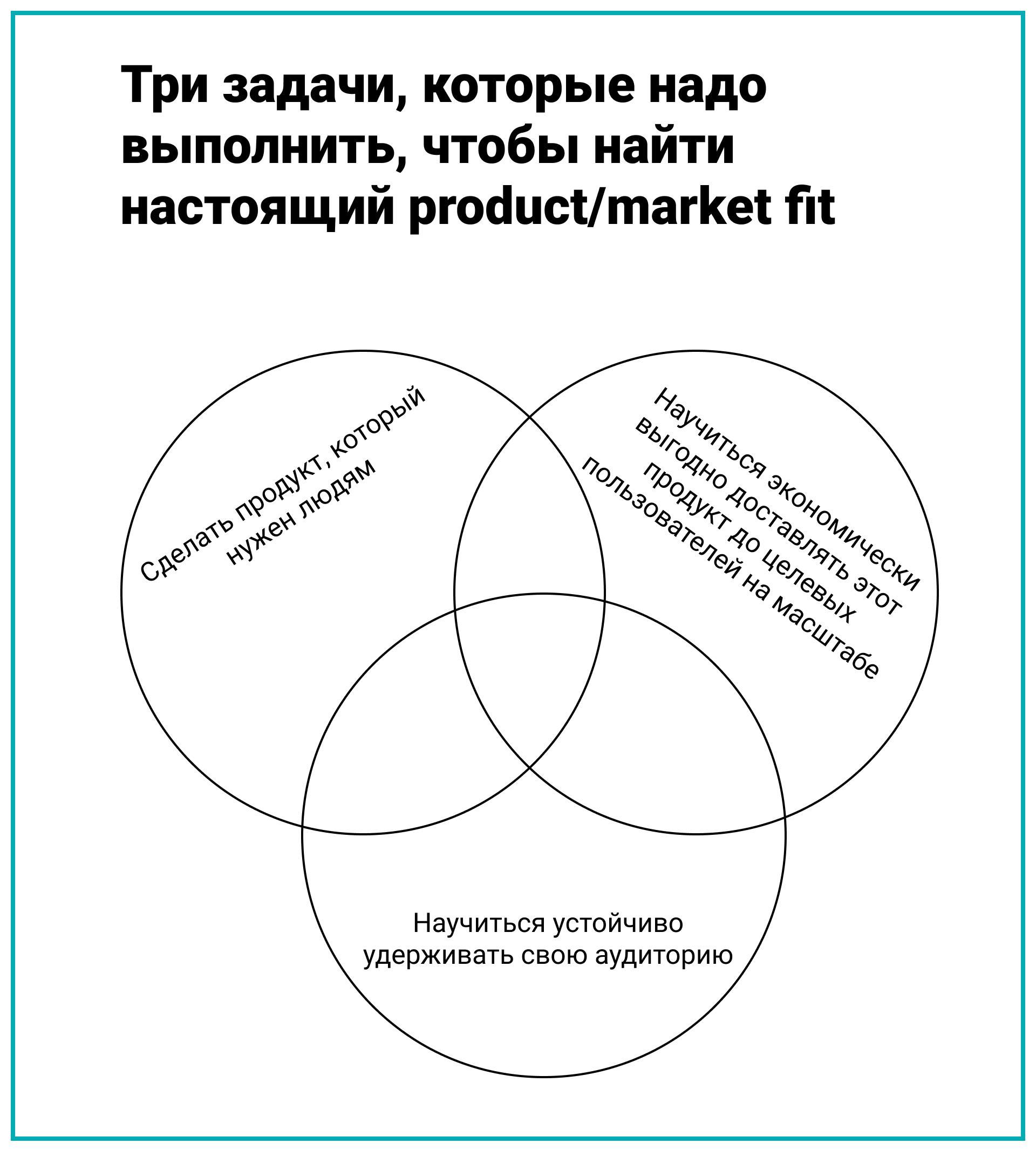 Три задачи, которые надо выполнить, чтобы найти настоящий product/market fit